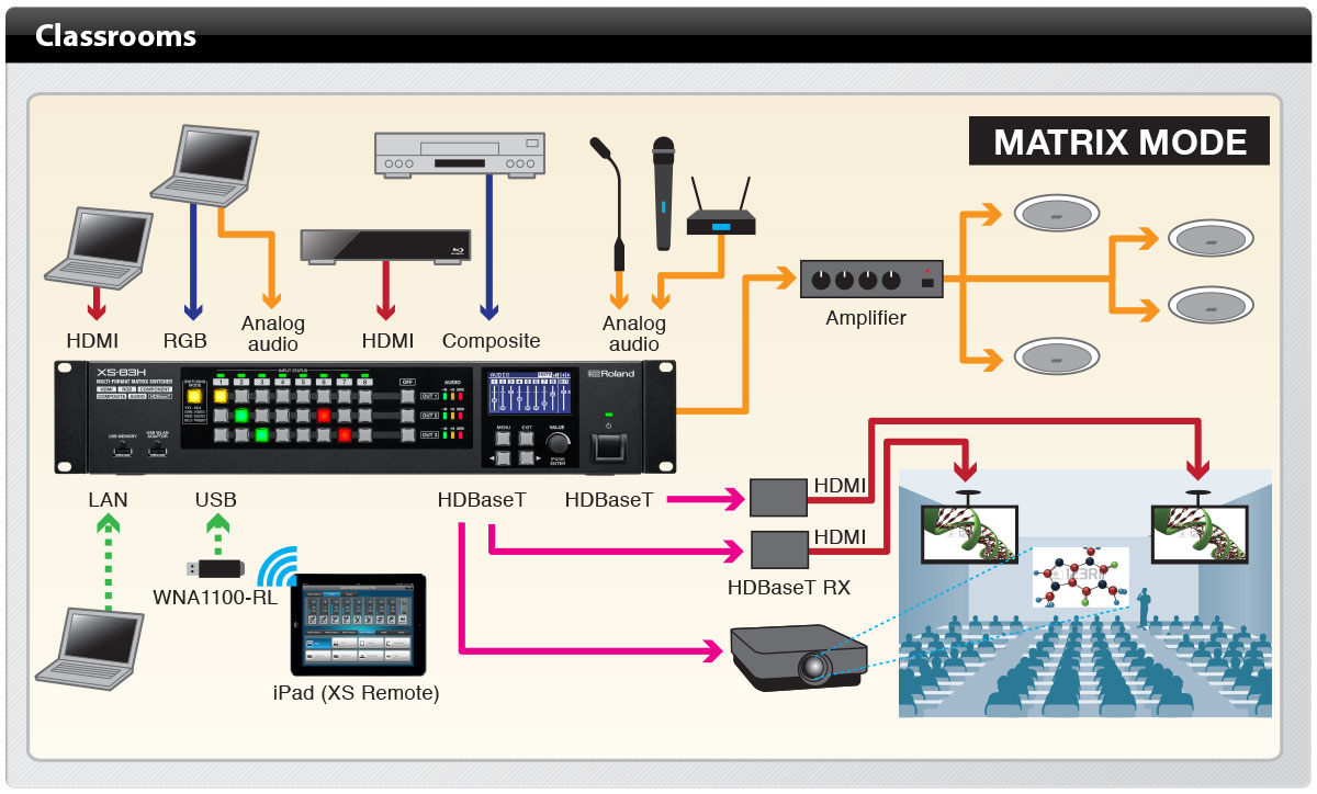 Matrix Switcher 8 IN X 4 OUT XS-84H